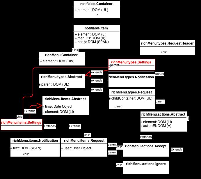 Javascript UML